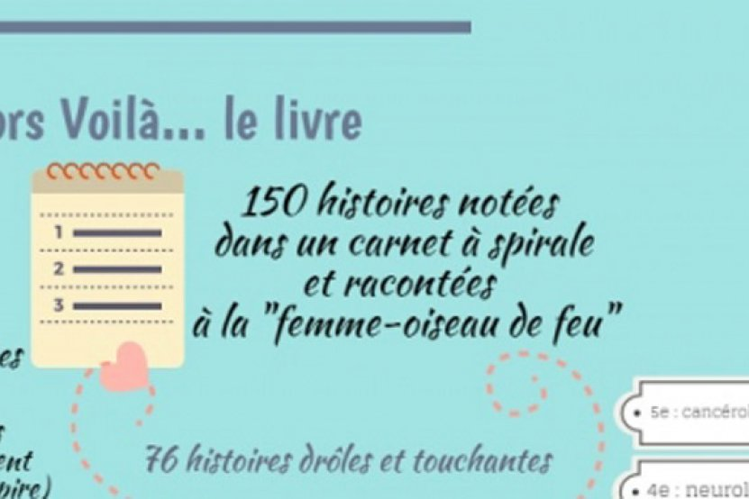 """""""Alors voilà"""" de Baptiste Beaulieu : l'infographie 100% émotions garanties"""